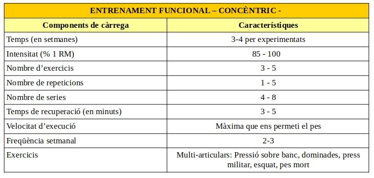 programa-entrenamiento-fuerza-maxima-concentrica