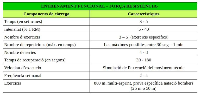 programa-entrenamiento-fuerza-resistencia